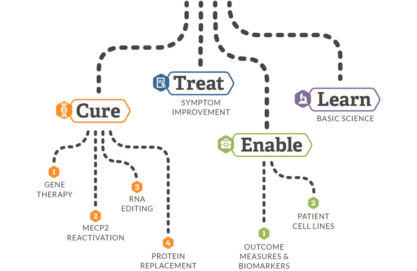 Roadmap graph